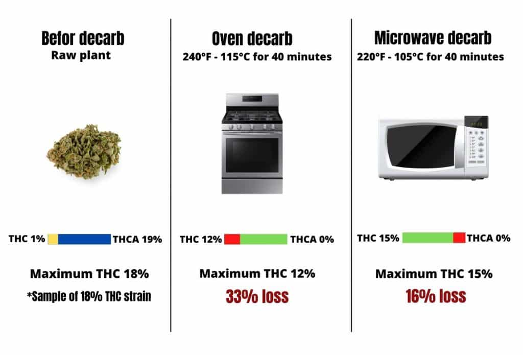 decarboxilation, weed, marijuana, weed, pot, cannabis, decarb, combustion