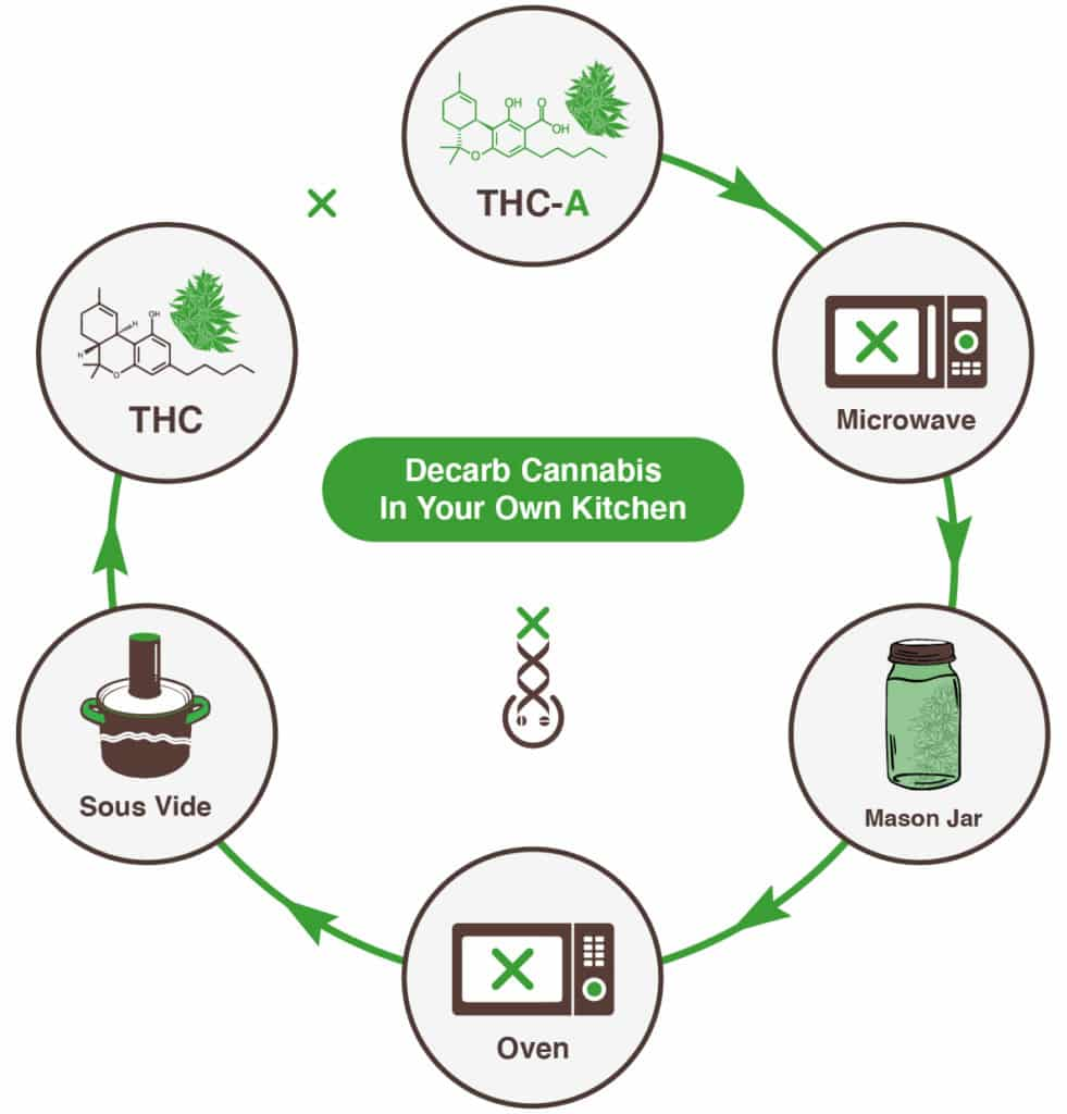 decarboxylation-mechanism, THC vs CBD, marjiuana, weed, cannabis, how to decarboxylation
