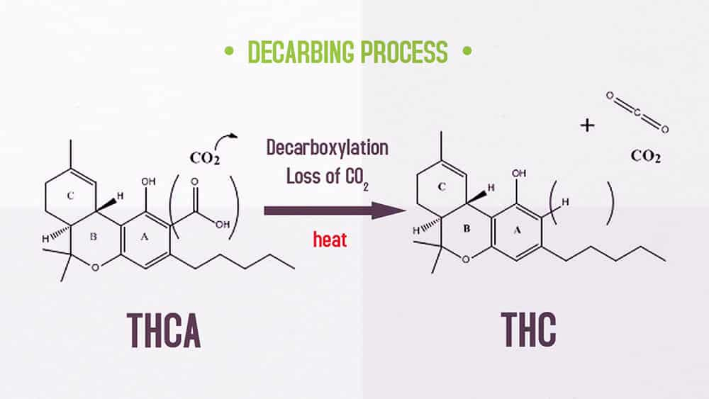 Decarboxylation Mechanism, cannabis, marijuana, weed, temperature